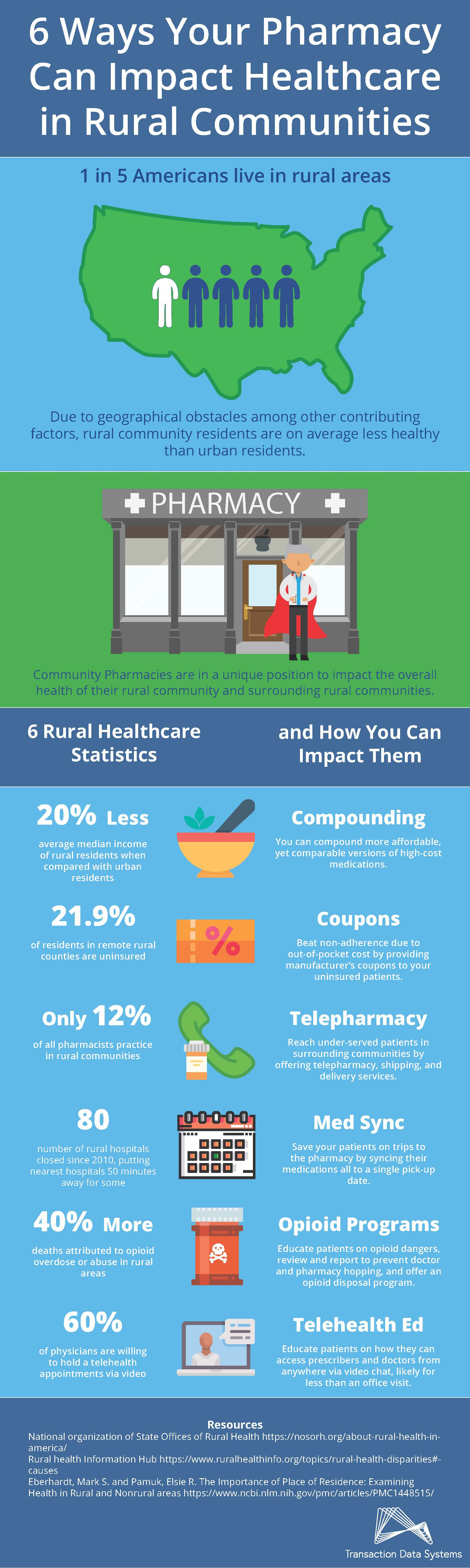 6 Ways Your Pharmacy Can Impact Healthcare in Rural Communities  1 in 5 Americans live in rural areas. Due to geographical obstacles among other contributing factors, rural community residents are on average less healthy than urban residents.  Community Pharmacies are in a unique position to impact the overall health of their rural community and surrounding rural communities.  6 Rural Healthcare Statistics and How You Can Impact Them 20% Less average median income of rural residents when compared with urban residents. Compounding You can compound more affordable, yet comparable versions of high-cost medications.  21.9% of residents in remote rural counties are uninsured. Coupons Beat non-adherence due to out-of-pocket cost by providing manufacturer's coupons to your uninsured patients.  Only 12% of all pharmacists practice in rural communities.  Telepharmacy Reach under-served patients in surrounding communities by offering telepharmacy, shipping, and delivery services. 80 number of rural hospitals closed since 2010, putting nearest hospitals 50 minutes away for some.  Med Sync Save your patients on trips to the pharmacy by syncing their medications all to a single pick-up date.  40% More deaths attributed to opioid overdose or abuse in rural areas. Opioid Programs Educate patients on opioid dangers, review and report to prevent doctor and pharmacy hopping, and offer and opioid disposal program. 60% of physicians are willing to hold a telehealth appointments via video.  Telehealth Ed Educate patients on how they can access prescribers and doctors from anywhere via video chat, likely for less than an office visit.